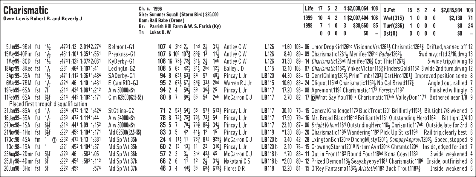 Charismatic, 1999 Horse of the Year, dies unexpectedly at 21 ...