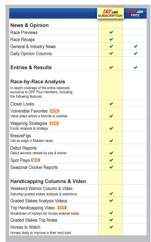 Subscribe To Drf Daily Racing Form